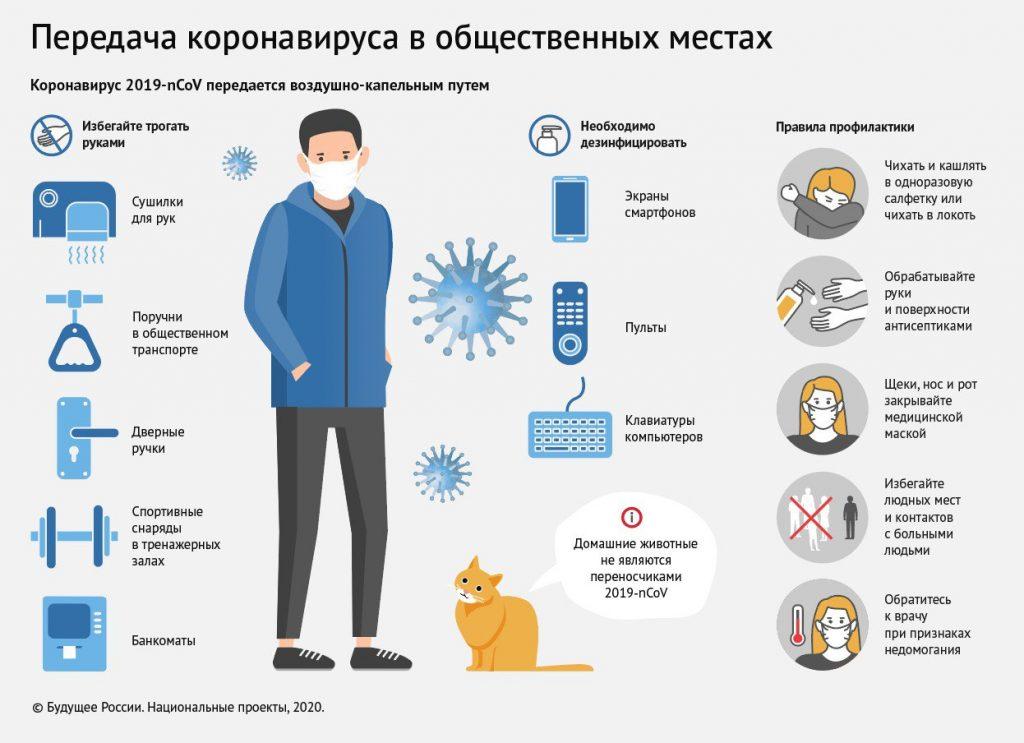 Передача коронавируса в общественных местах